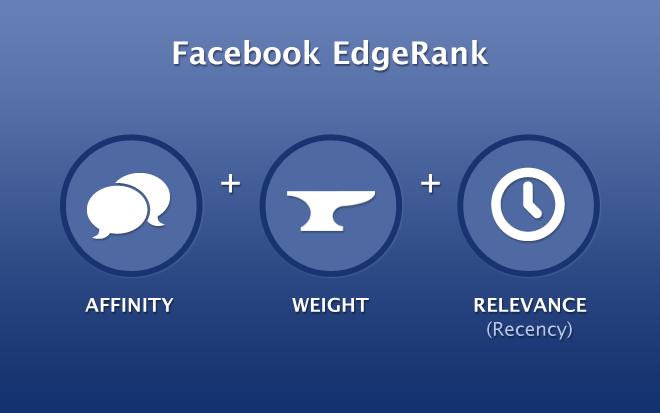 facebook-edgerank