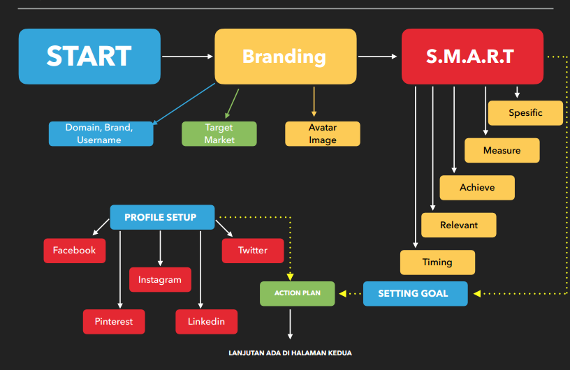 sosial media - mapping 1