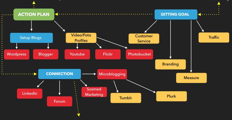 Sosial Media Mapping 2