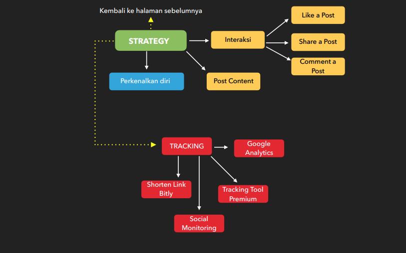 Sosial Media Mapping 3